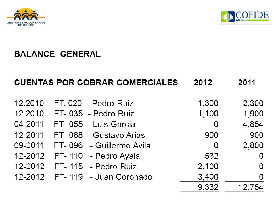 BALANCE GENERAL CUENTAS POR COBRAR COMERCIALES. 2012. 2011. 12.2010 FT. 020 - Pedro Ruiz. 1,300.