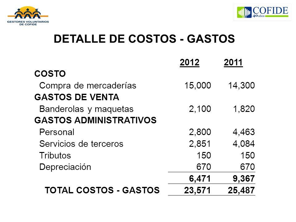 DETALLE DE COSTOS - GASTOS