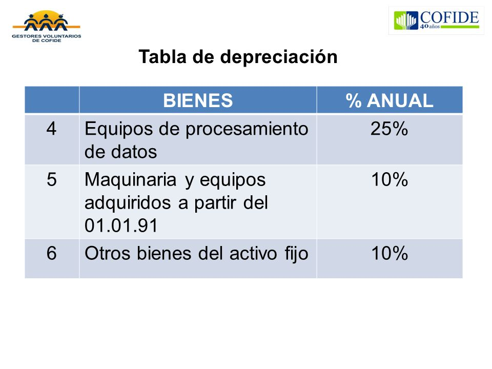 Tabla de depreciación BIENES. % ANUAL. 4. Equipos de procesamiento de datos. 25% 5. Maquinaria y equipos adquiridos a partir del 01.01.91.