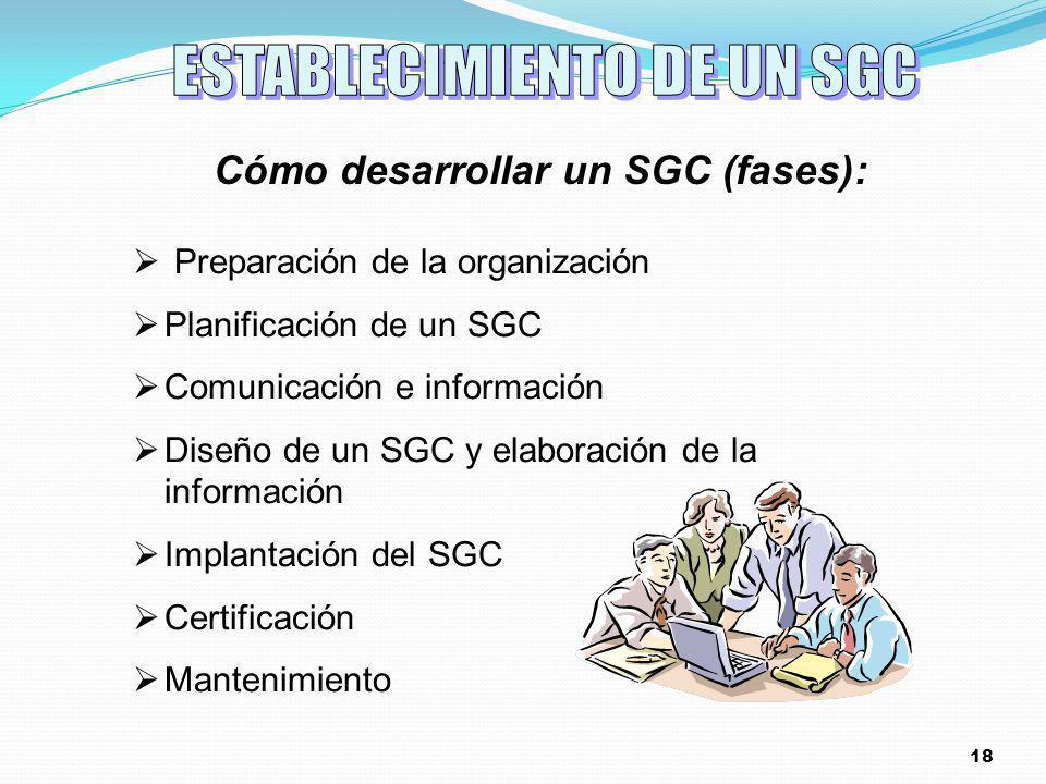 Cómo desarrollar un SGC (fases):