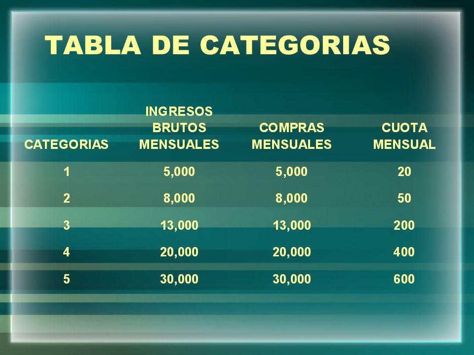 TABLA DE CATEGORIAS