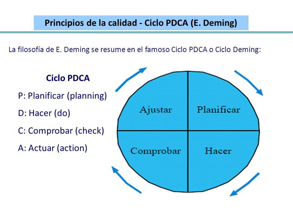 Principios de la calidad - Ciclo PDCA (E. Deming)