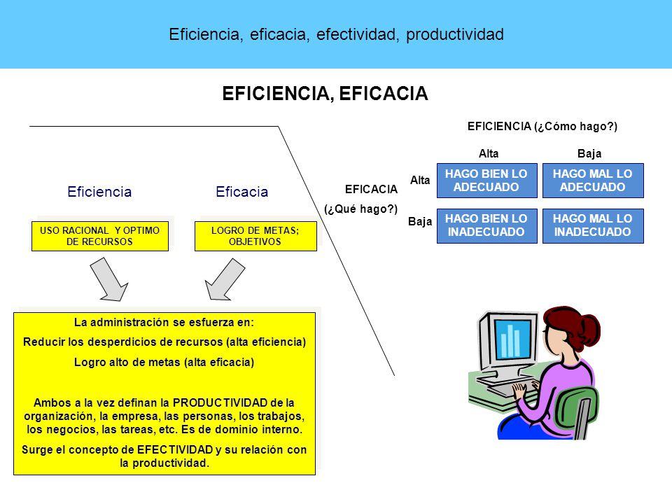 EFICIENCIA, EFICACIA Eficiencia, eficacia, efectividad, productividad
