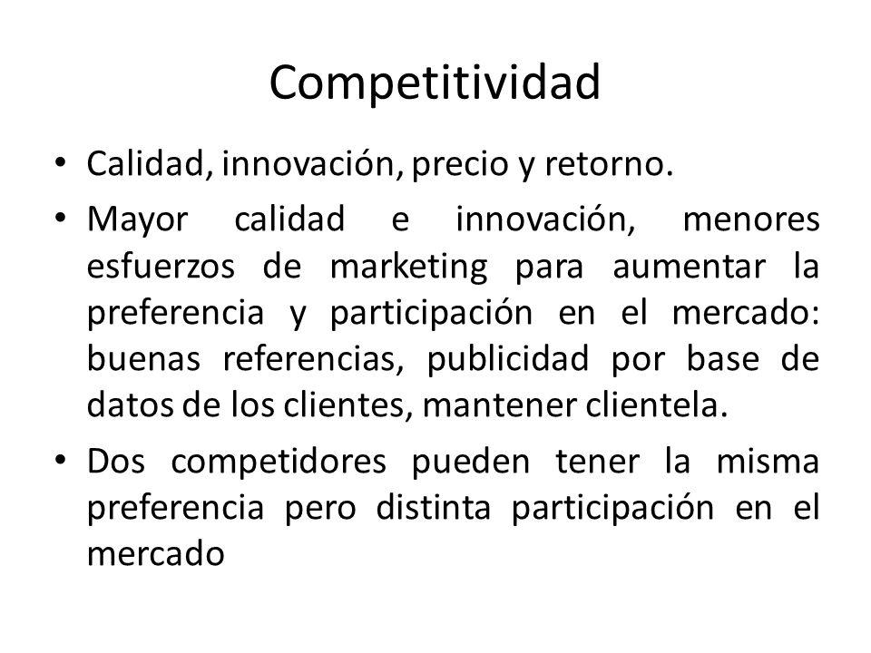 Competitividad Calidad, innovación, precio y retorno.