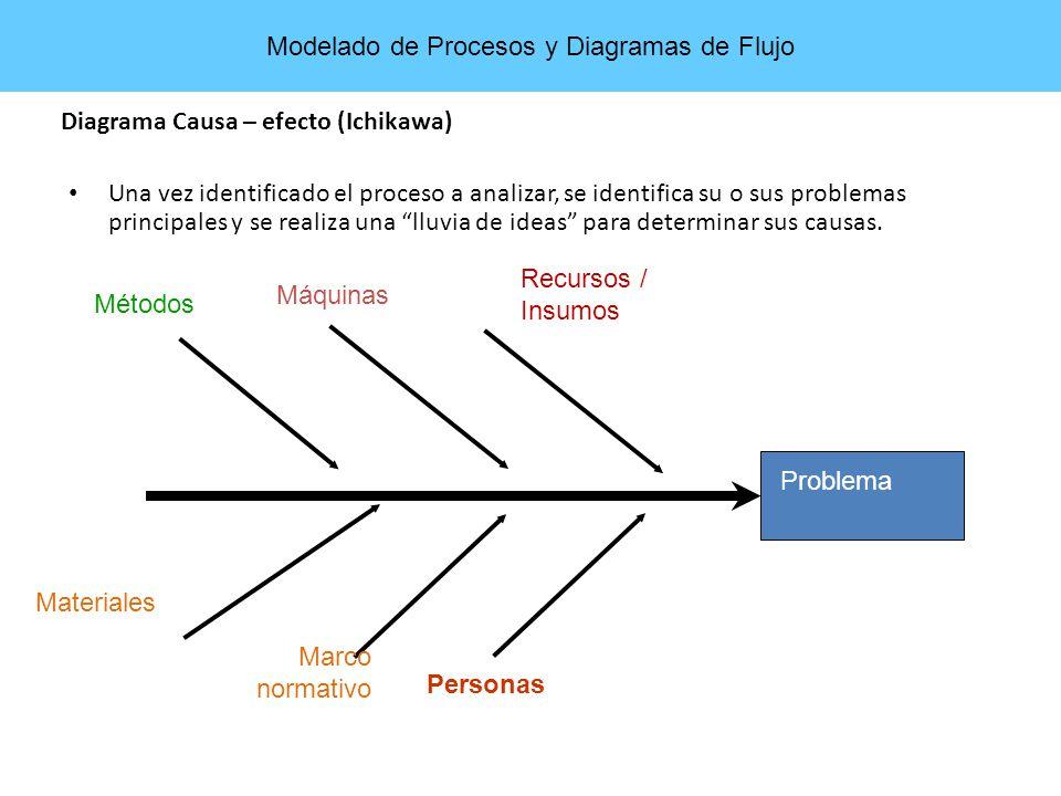 Modelado de Procesos y Diagramas de Flujo