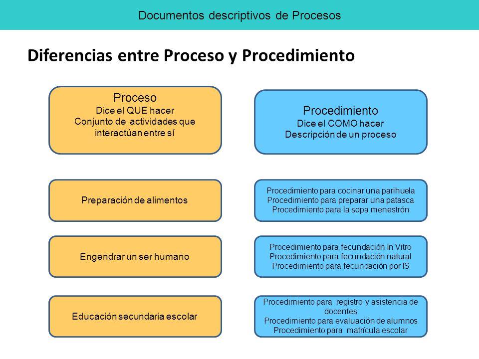 Diferencias entre Proceso y Procedimiento