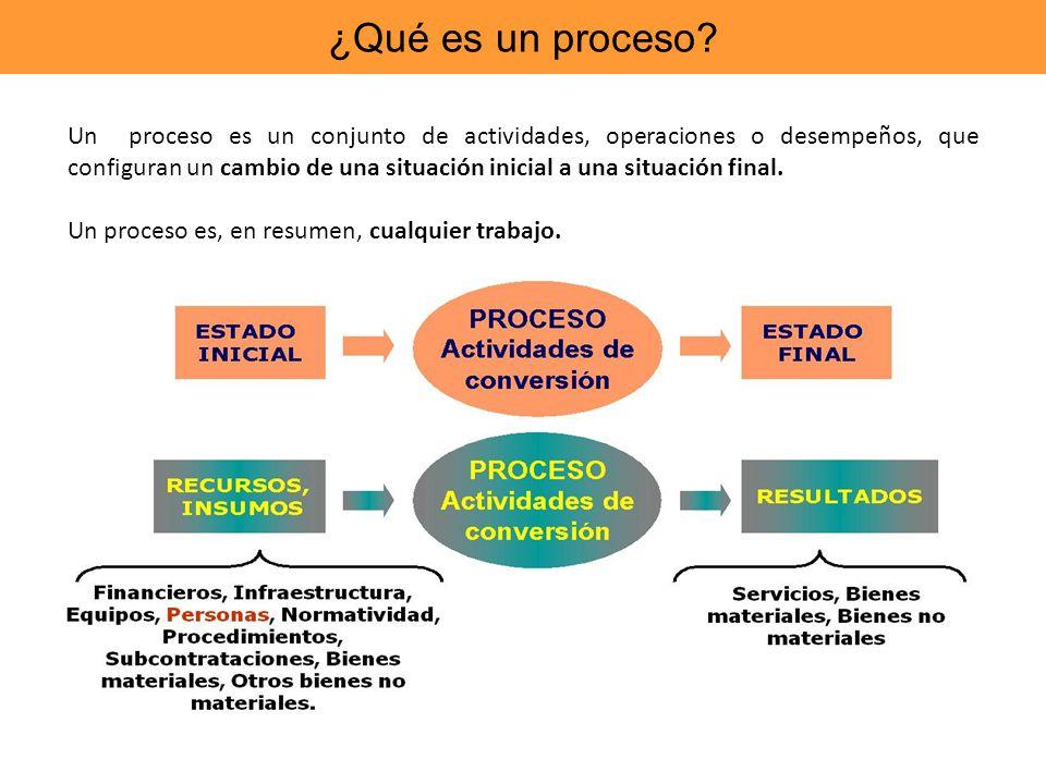 ¿Qué es un proceso