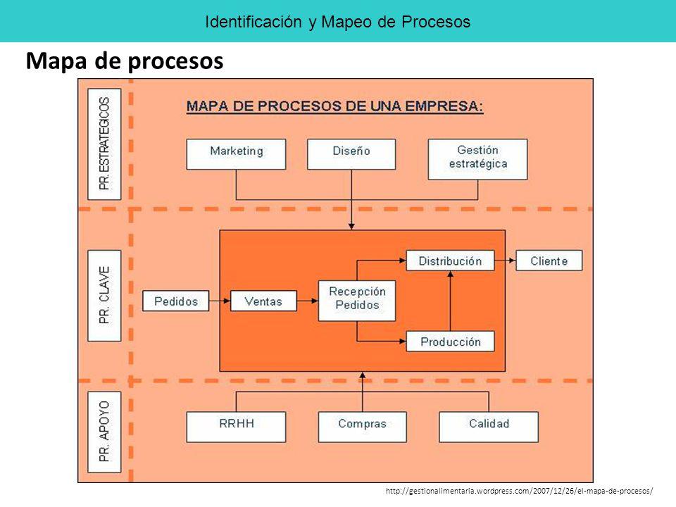 Identificación y Mapeo de Procesos