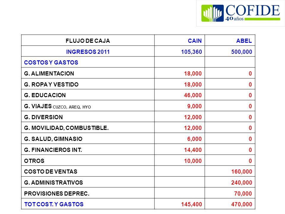 FLUJO DE CAJA CAIN. ABEL. INGRESOS 2011. 105,360. 500,000. COSTOS Y GASTOS. G. ALIMENTACION.