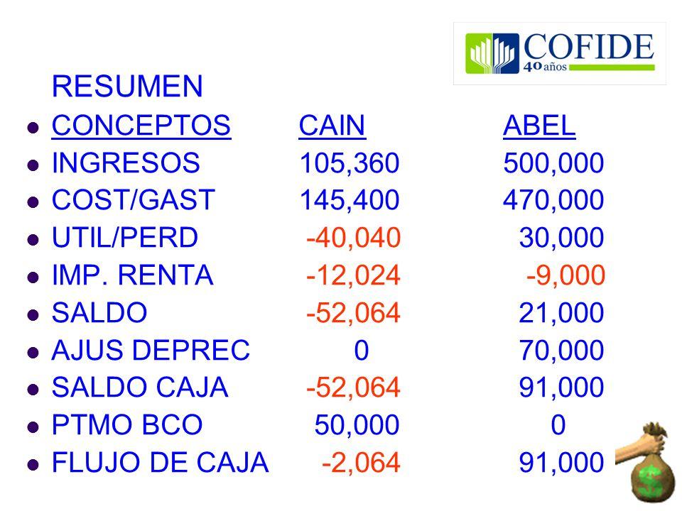 RESUMEN CONCEPTOS CAIN ABEL. INGRESOS 105,360 500,000. COST/GAST 145,400 470,000. UTIL/PERD -40,040 30,000.