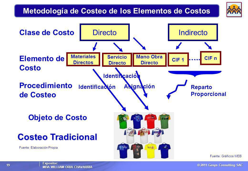 Metodología de Costeo de los Elementos de Costos