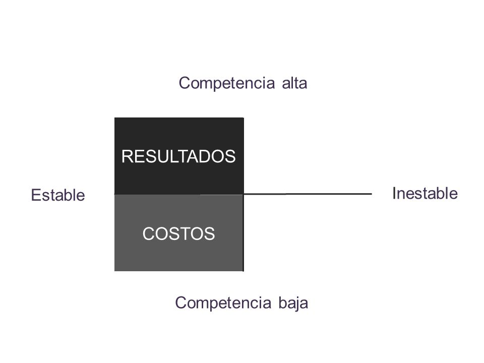 Competencia alta RESULTADOS Estable Inestable COSTOS Competencia baja