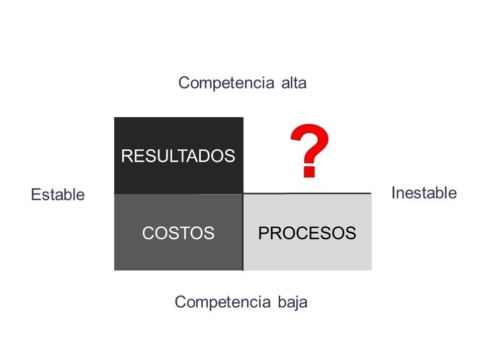RESULTADOS COSTOS PROCESOS Competencia alta Inestable Estable