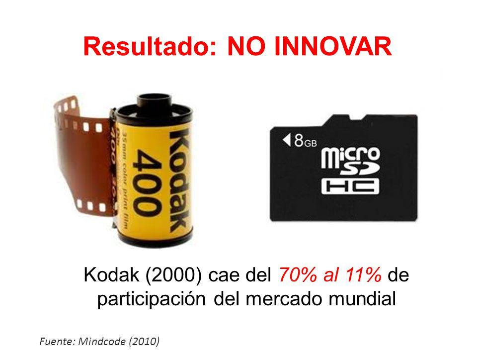 Kodak (2000) cae del 70% al 11% de participación del mercado mundial