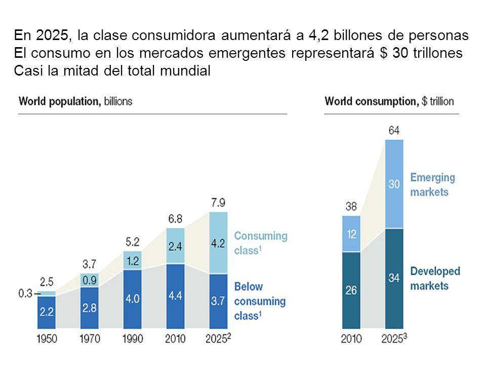 En 2025, la clase consumidora aumentará a 4,2 billones de personas El consumo en los mercados emergentes representará $ 30 trillones