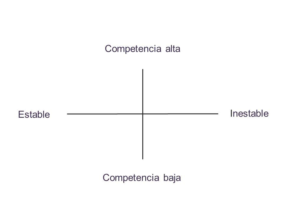 Competencia alta Estable Inestable Competencia baja