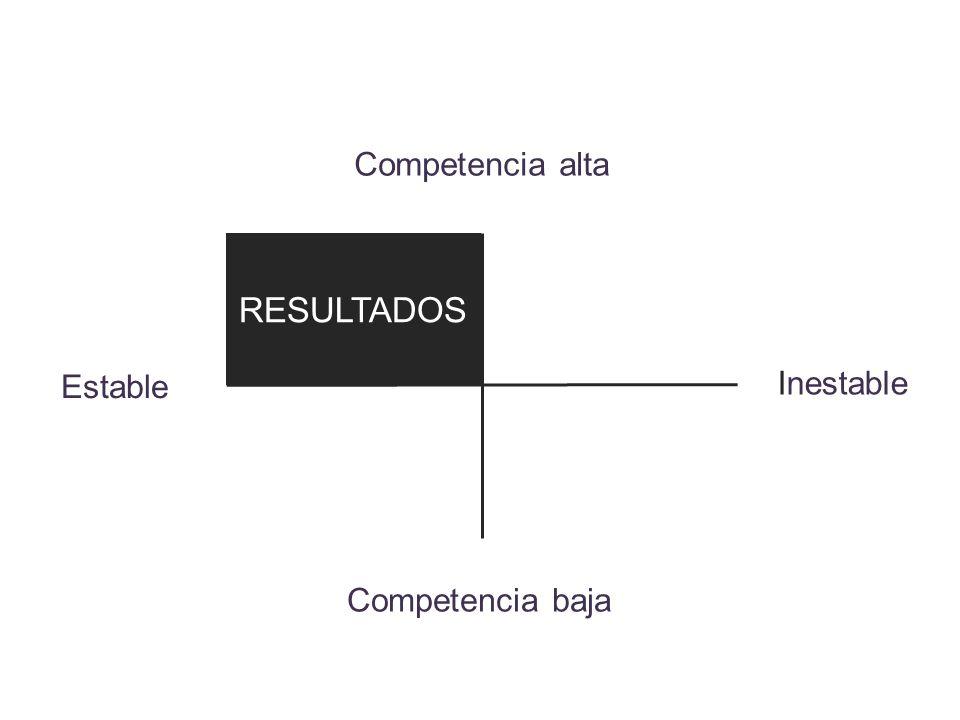 Competencia alta RESULTADOS Estable Inestable Competencia baja