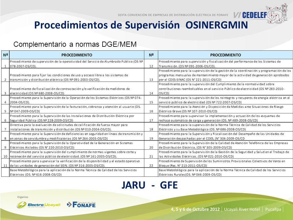 Procedimientos de Supervisión OSINERGMIN