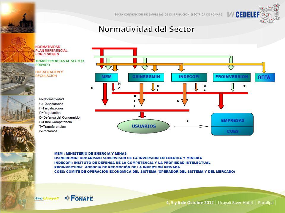 Normatividad del Sector