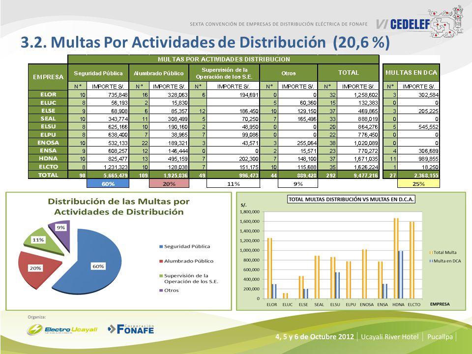 3.2. Multas Por Actividades de Distribución (20,6 %)