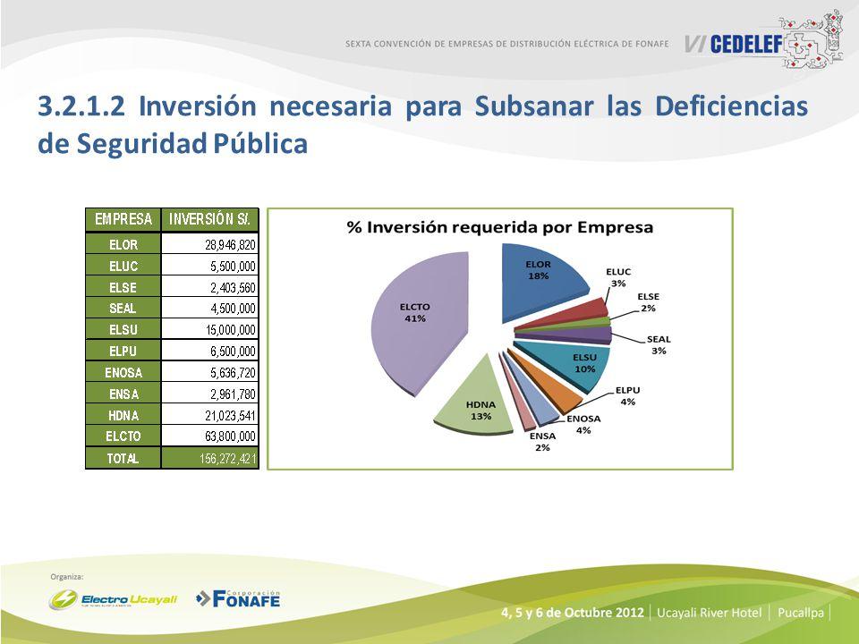 3.2.1.2 Inversión necesaria para Subsanar las Deficiencias de Seguridad Pública