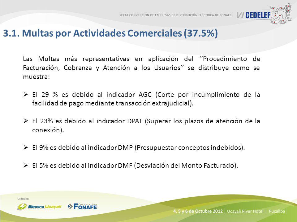3.1. Multas por Actividades Comerciales (37.5%)