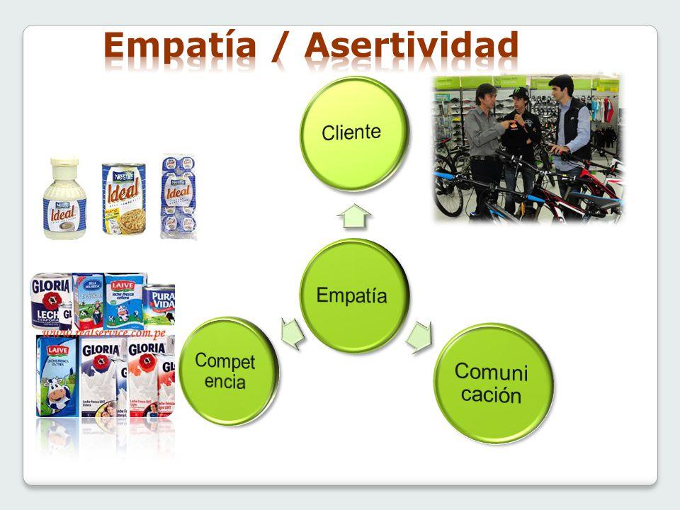 Empatía / Asertividad Empatía Cliente Comunicación Competencia
