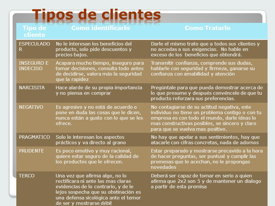 Tipos de clientes Tipo de cliente Como identificarlo Como Tratarlo