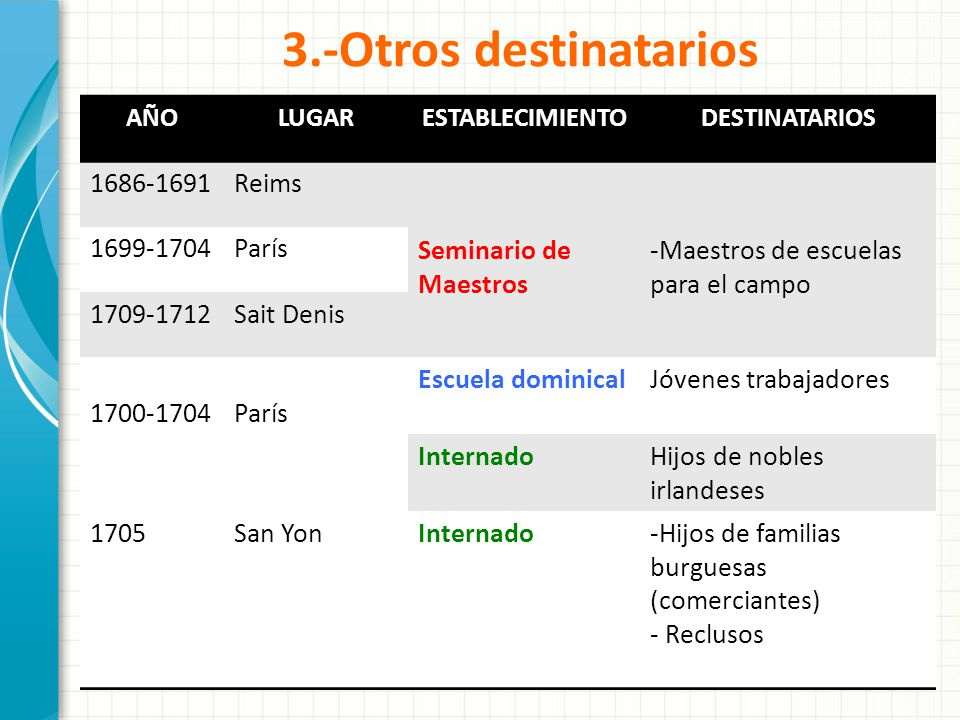 3.-Otros destinatarios 1686-1691 Reims Seminario de Maestros