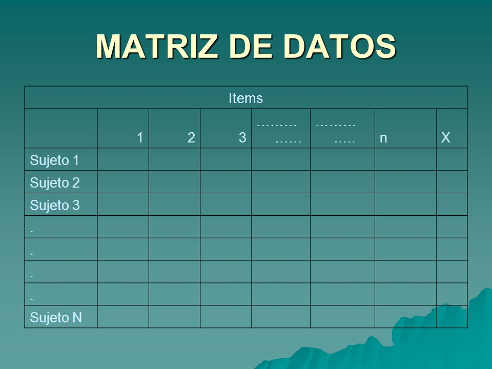 MATRIZ DE DATOS Items 1 2 3 …………… ………….. n X Sujeto 1 Sujeto 2