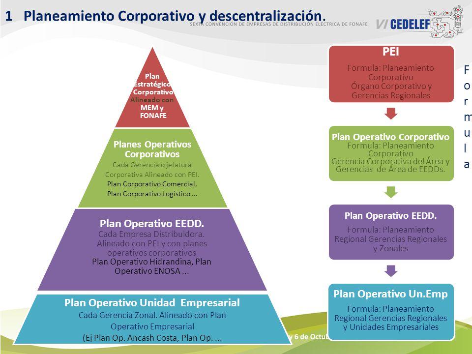 1 Planeamiento Corporativo y descentralización.