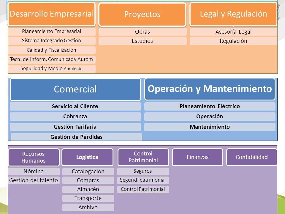 Operación y Mantenimiento Planeamiento Eléctrico