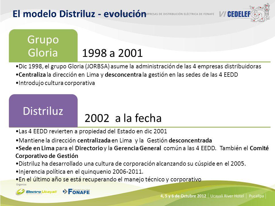 El modelo Distriluz - evolución