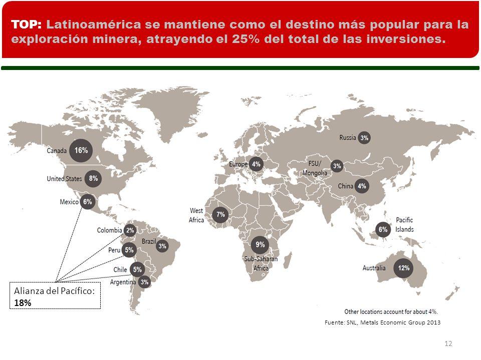 TOP: Latinoamérica se mantiene como el destino más popular para la exploración minera, atrayendo el 25% del total de las inversiones.
