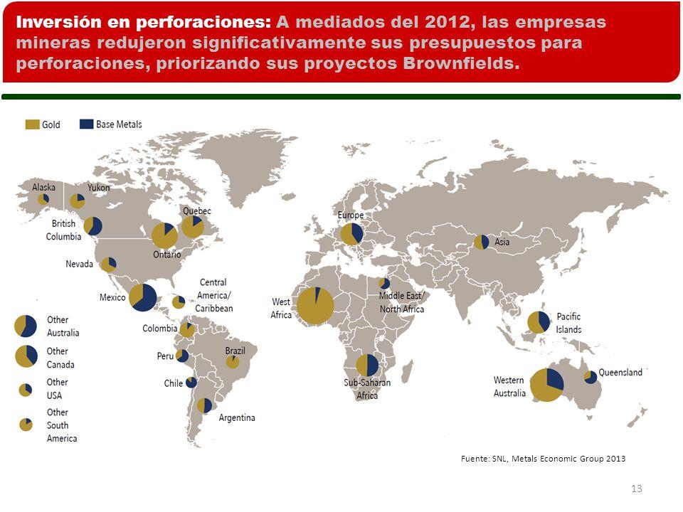 Inversión en perforaciones: A mediados del 2012, las empresas mineras redujeron significativamente sus presupuestos para perforaciones, priorizando sus proyectos Brownfields.