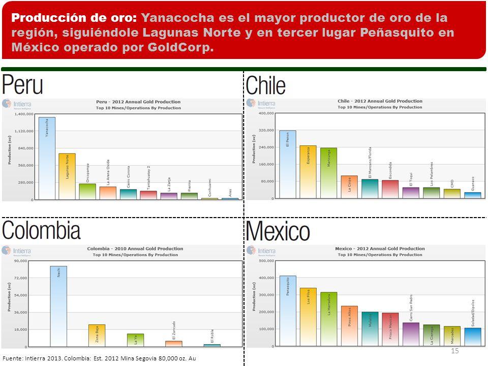 Producción de oro: Yanacocha es el mayor productor de oro de la región, siguiéndole Lagunas Norte y en tercer lugar Peñasquito en México operado por GoldCorp.