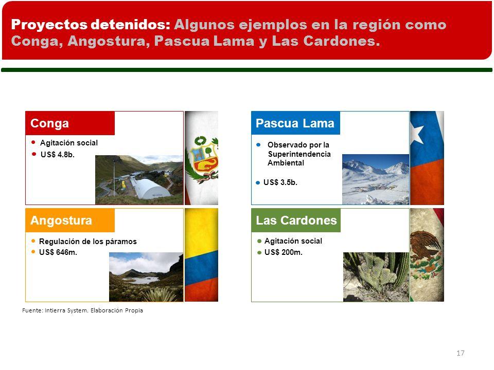Proyectos detenidos: Algunos ejemplos en la región como Conga, Angostura, Pascua Lama y Las Cardones.