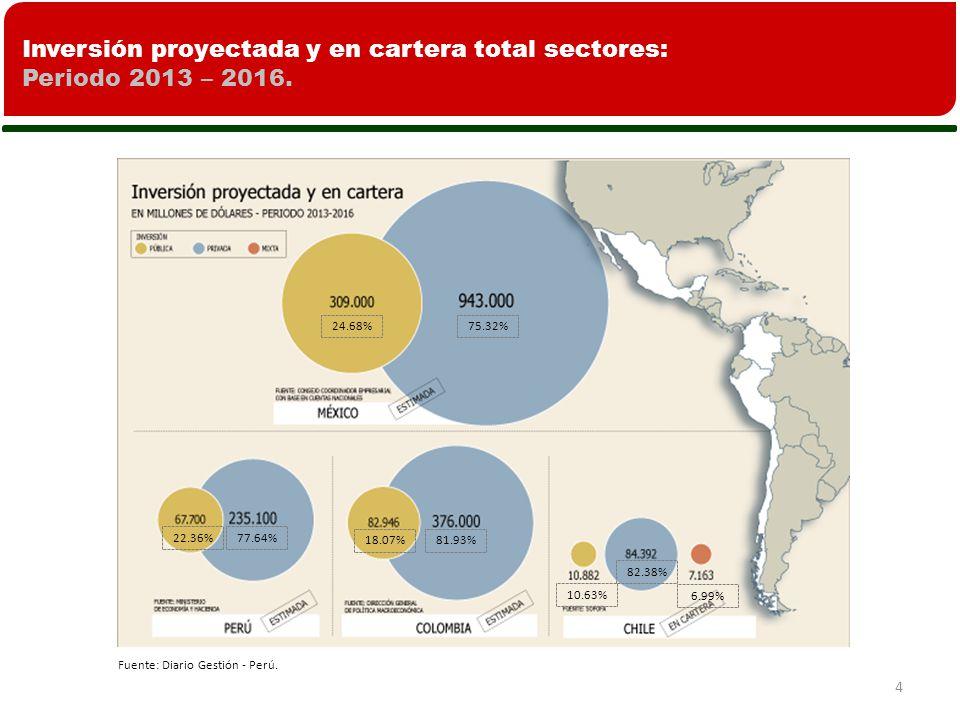 Inversión proyectada y en cartera total sectores: Periodo 2013 – 2016.