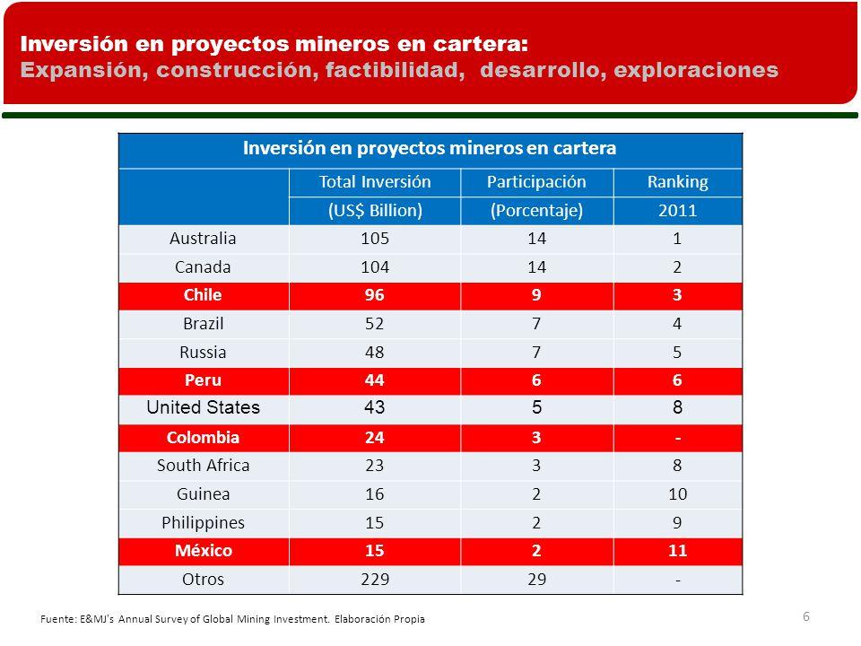 Inversión en proyectos mineros en cartera