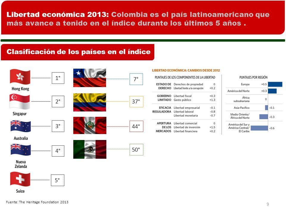 Libertad económica 2013: Colombia es el país latinoamericano que más avance a tenido en el índice durante los últimos 5 años .