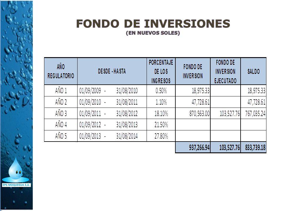 FONDO DE INVERSIONES (En Nuevos Soles)