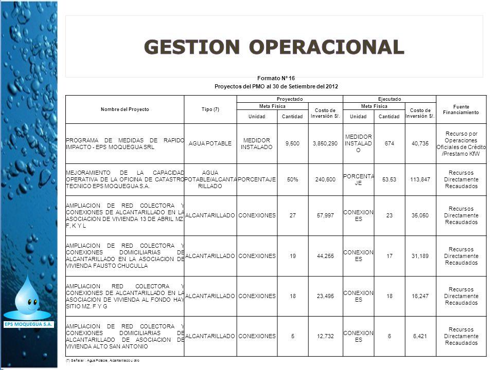 Proyectos del PMO al 30 de Setiembre del 2012 Fuente Financiamiento