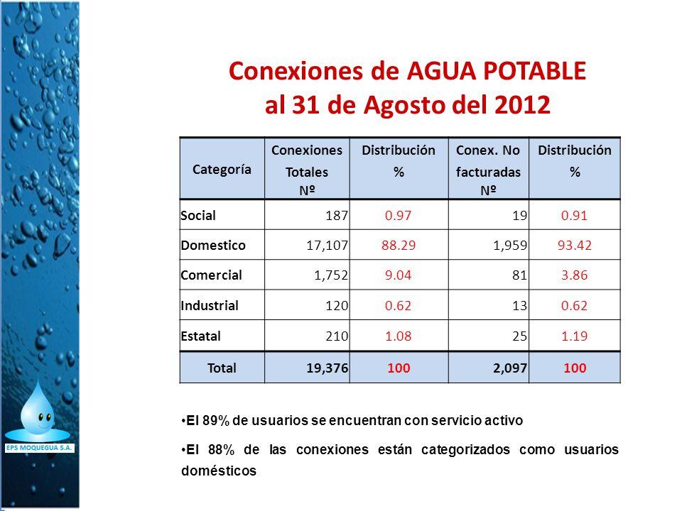 Conexiones de AGUA POTABLE al 31 de Agosto del 2012
