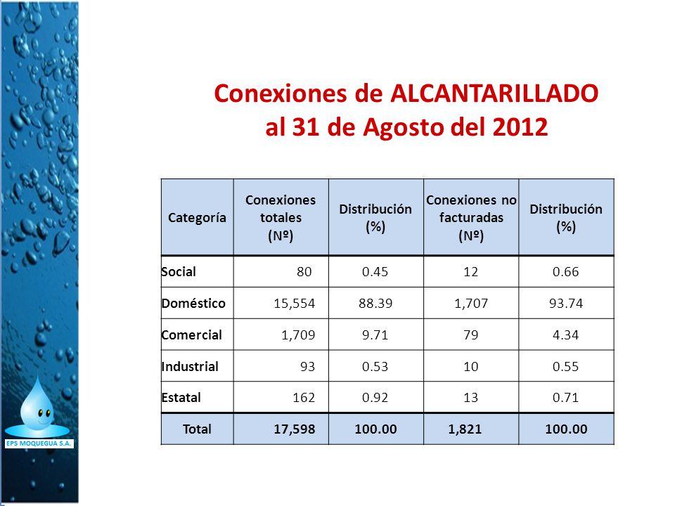 Conexiones de ALCANTARILLADO al 31 de Agosto del 2012