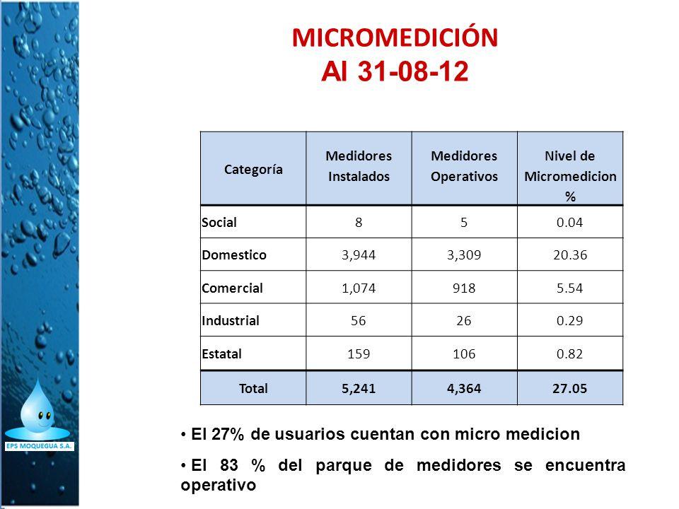 MICROMEDICIÓN Al 31-08-12. Categoría. Medidores. Nivel de. Instalados. Operativos. Micromedicion.