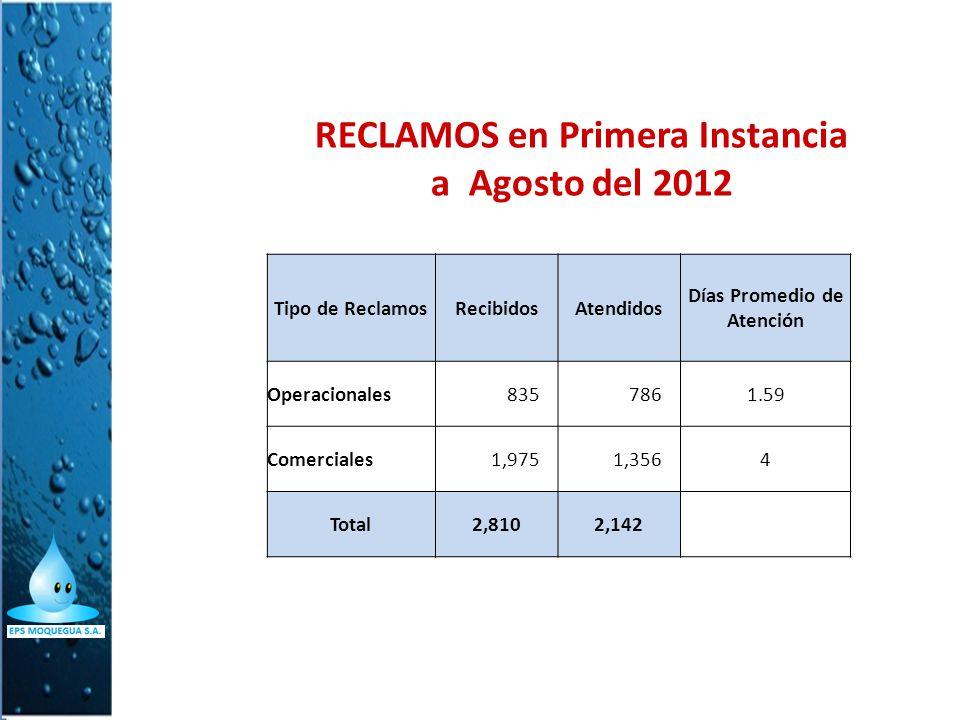 RECLAMOS en Primera Instancia a Agosto del 2012