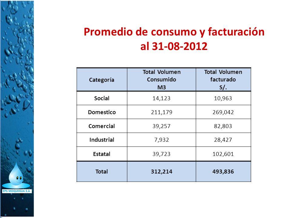 Promedio de consumo y facturación al 31-08-2012