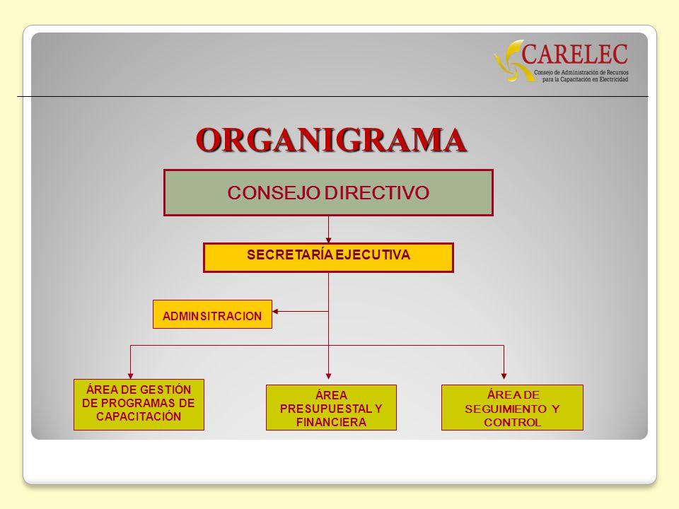 ORGANIGRAMA CONSEJO DIRECTIVO SECRETARÍA EJECUTIVA ADMINSITRACION