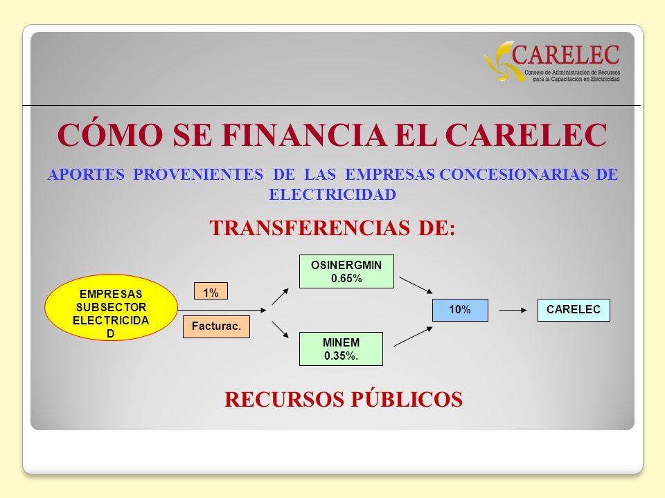 CÓMO SE FINANCIA EL CARELEC