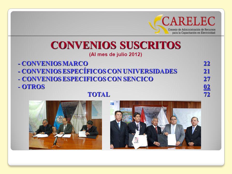 CONVENIOS SUSCRITOS - CONVENIOS MARCO 22
